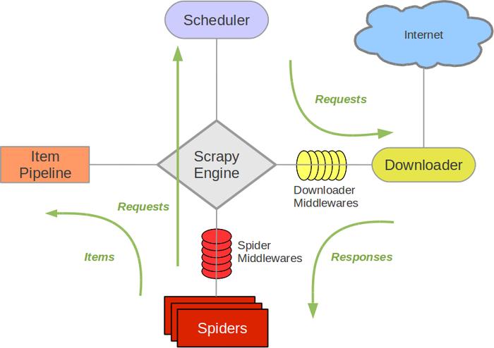 scrapy架构图